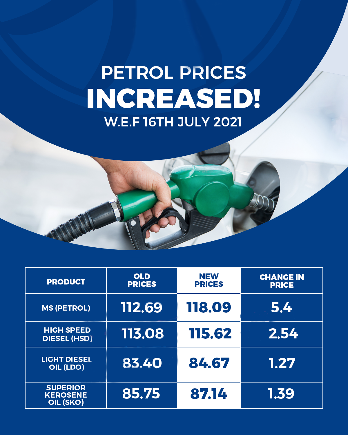 Petrol Prices Increased Again For Third Time